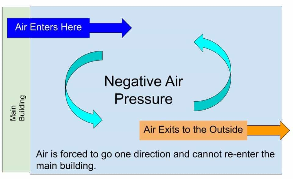 Negative Air Pressure Graphic